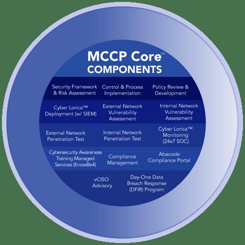 Abacodes MCCP Core