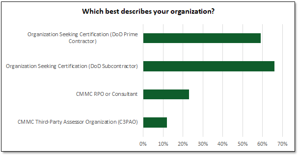 CMMC Preparation Poll:  Which best describes your organization?