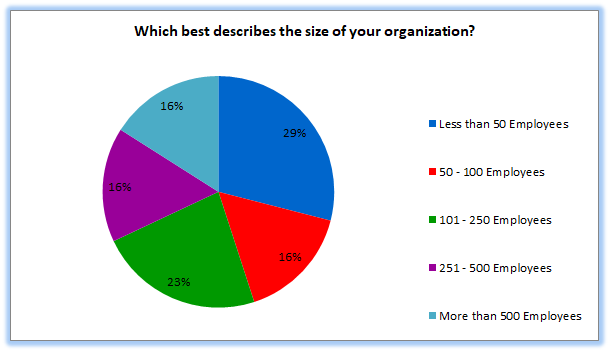 CMMC Preparation Poll:  Which best describes the size of your organization?