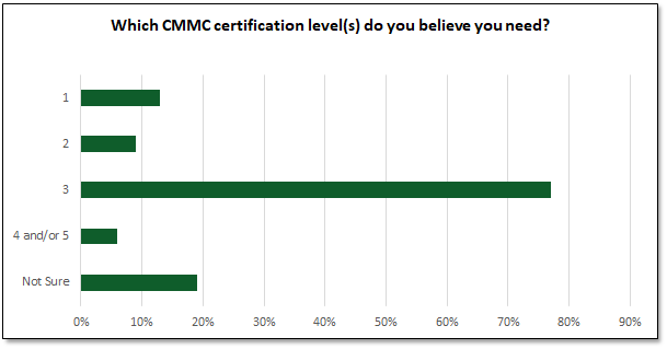 CMMC Preparation Poll:  Which CMMC certification level(s) do you believe you need?