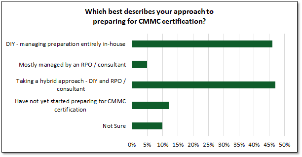 CMMC Preparation Poll:  Which best describes your approach to preparing for CMMC certification?