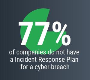 Incident Response Plan stat