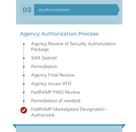 FedRAMP Agency Process