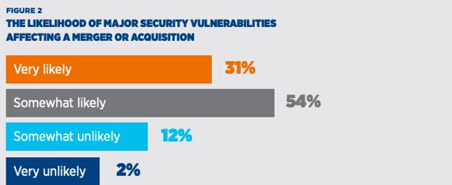 2016 NYSE Cyber Survey Figure 2
